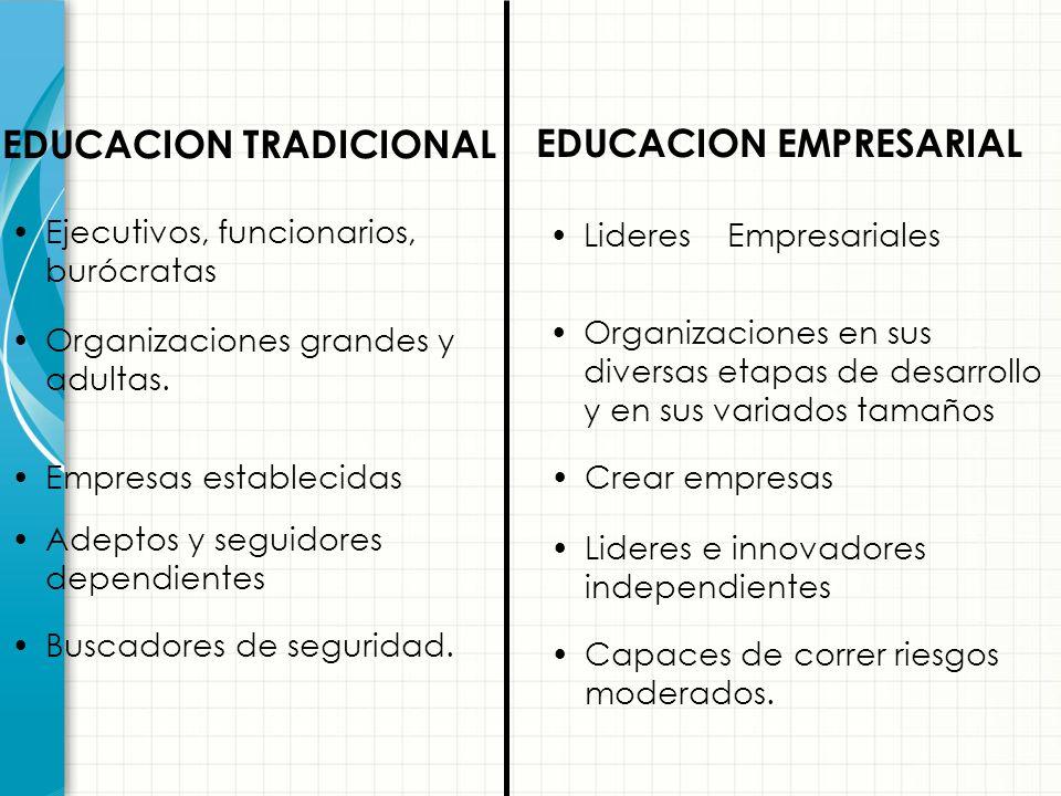 Funcionarios Empresariales Modelo Siglo XXI Líderes Empresariales Modelo Siglo XX