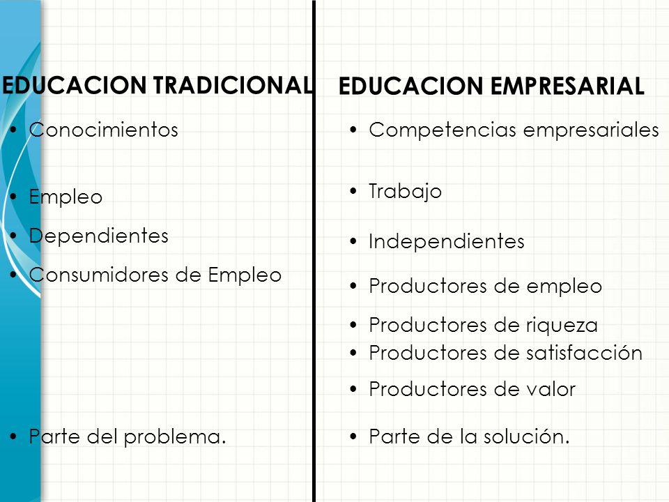 EDUCACION TRADICIONAL EDUCACION EMPRESARIAL Ejecutivos, funcionarios, burócratas Organizaciones grandes y adultas. Empresas establecidas Adeptos y seg