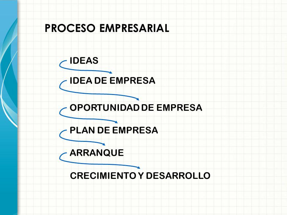 Cómo iniciar un negocio: Escalera del emprendedor Tener Vocación/ Gusto/Ganas Identificar Oportunidad de negocio Tomar la Decisión Hacer crecer Arranc