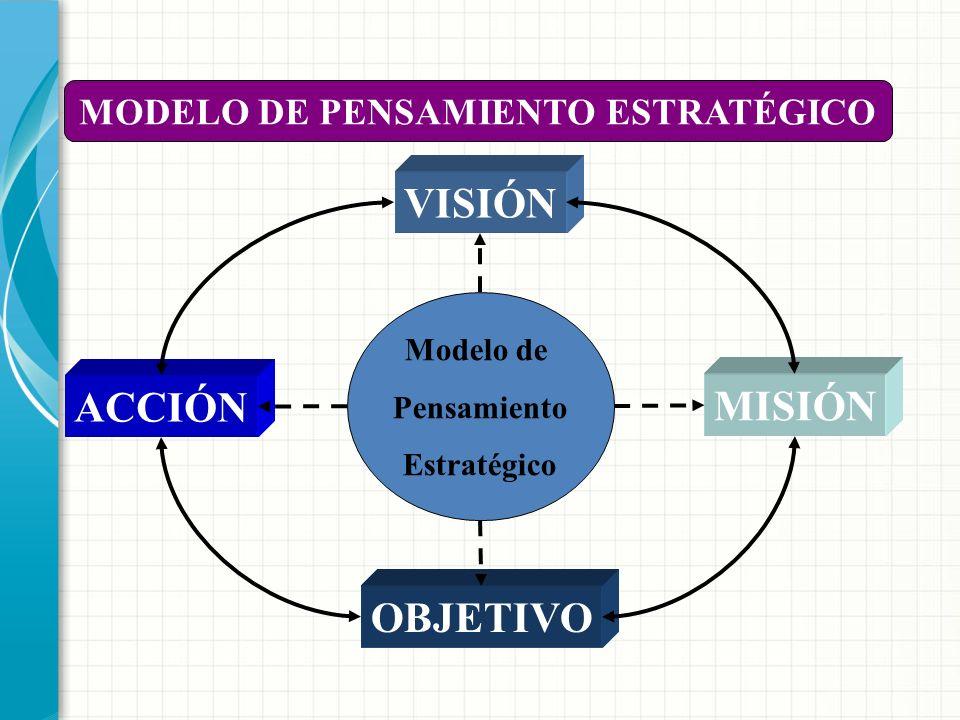 LA VISIÓN Y LA MISIÓN DE LA EMPRESA. OBJETIVOS Y METAS ESTRATEGIA 3. ¿Cómo llegar hasta allí? EMPRESA MAÑANA EMPRESA HOY 1. ¿Dónde estamos?2. ¿Hacia d