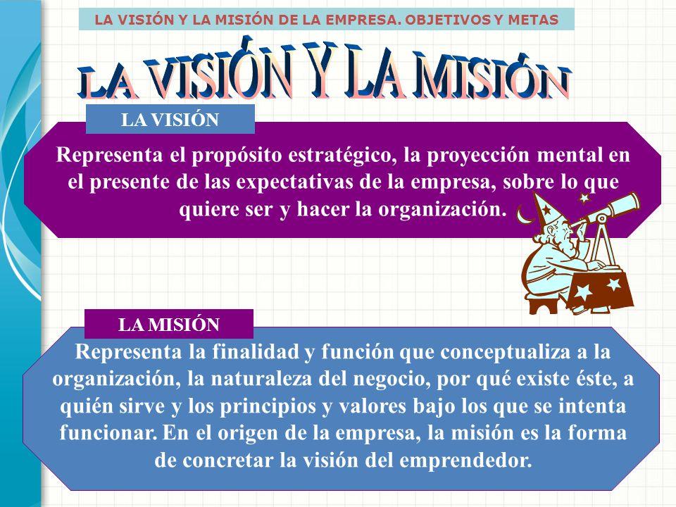 MODELO DE PENSAMIENTO ESTRATÉGICO VISIÓN OBJETIVO MISIÓN ACCIÓN Modelo de Pensamiento Estratégico