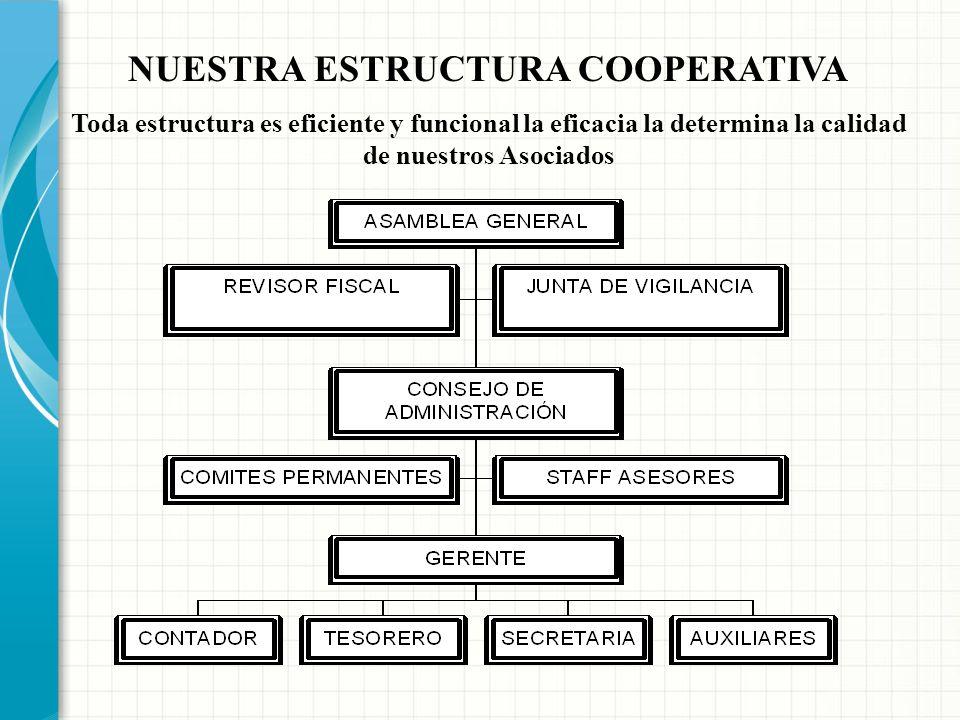 PROHIBICIONES A LAS COOPERATIVAS Establecer restricciones o llevar a cabo prácticas que impliquen discriminaciones sociales, económicas, religiosas o