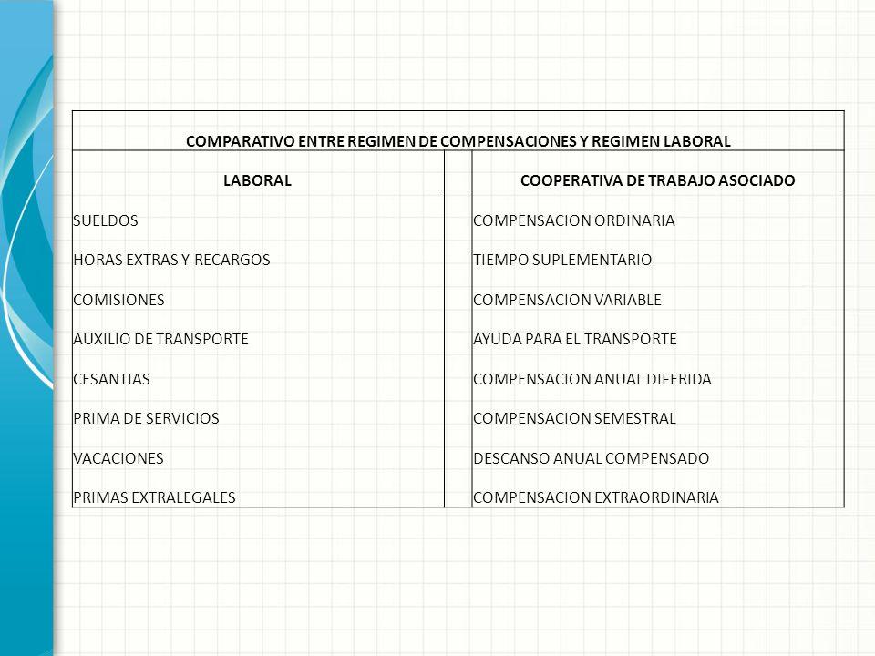 REGIMEN DE COMPENSACIONES BENEFICIOS, AUXILIOS Y OTROS PAGOS QUE NO CONSTITUYEN COMPENSACIÓN Auxilio Semestral Auxilio Anual Beneficio de Transporte B