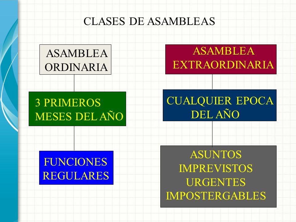 Según los asuntos a tratar: De disolución CLASES DE ASAMBLEAS De constitución Ordinarias Extraordinarias