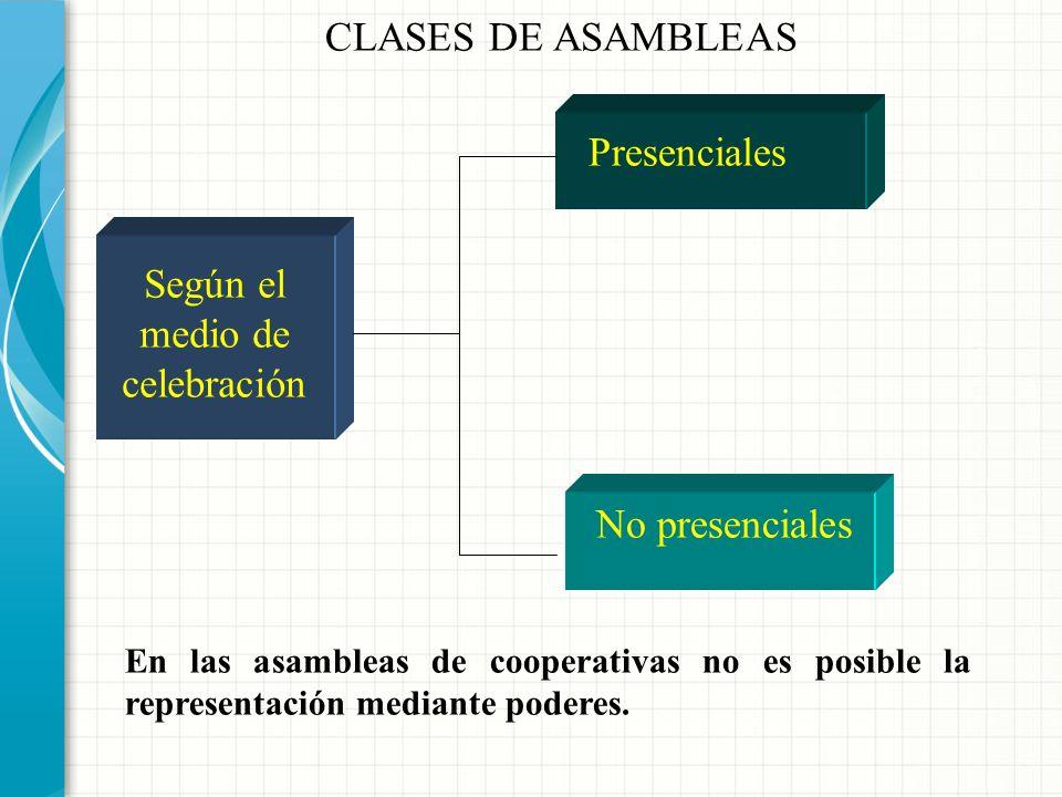 Universales Según los asistentes: De asociados De delegados CLASES DE ASAMBLEAS