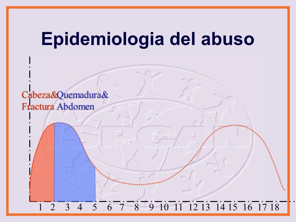 Epidemiologia de la contusión accidental