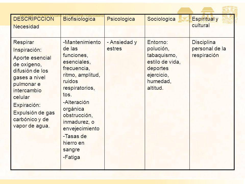 DESCRIPCCION Necesidad BiofisiologicaPsicologicaSociologicaEspiritual y cultural Respirar Inspiración: Aporte esencial de oxigeno, difusión de los gas