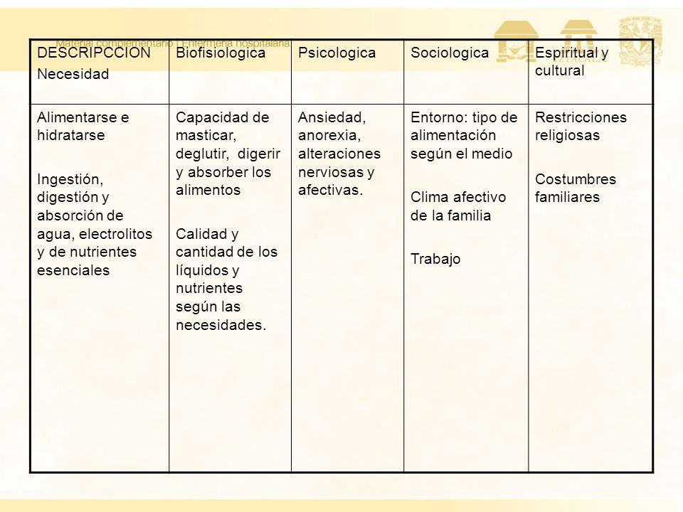 DESCRIPCCION Necesidad BiofisiologicaPsicologicaSociologicaEspiritual y cultural Alimentarse e hidratarse Ingestión, digestión y absorción de agua, el