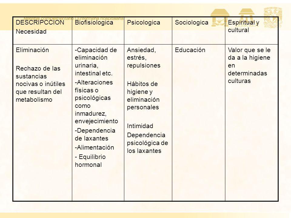 DESCRIPCCION Necesidad BiofisiologicaPsicologicaSociologicaEspiritual y cultural Eliminación Rechazo de las sustancias nocivas o inútiles que resultan