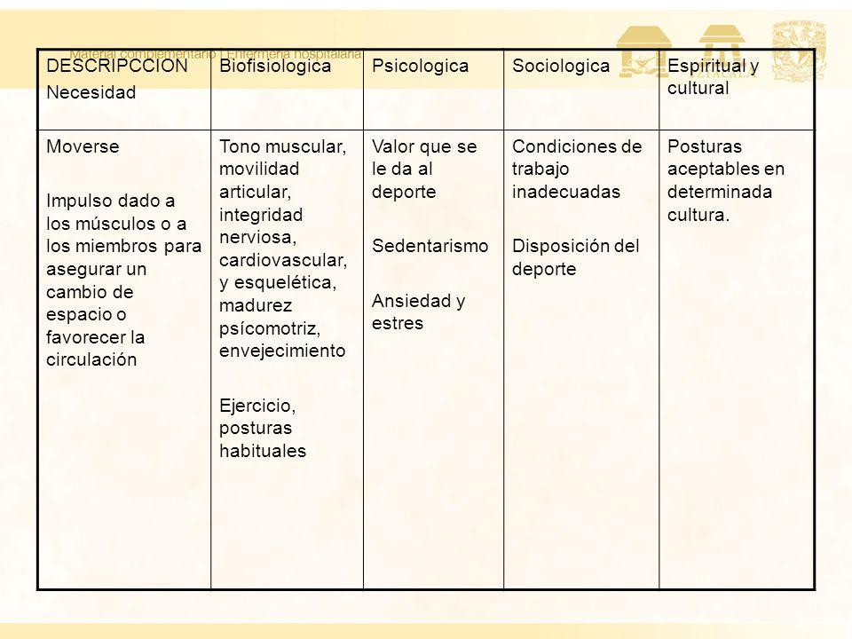 DESCRIPCCION Necesidad BiofisiologicaPsicologicaSociologicaEspiritual y cultural Moverse Impulso dado a los músculos o a los miembros para asegurar un