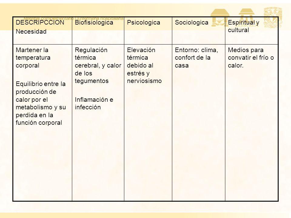 DESCRIPCCION Necesidad BiofisiologicaPsicologicaSociologicaEspiritual y cultural Martener la temperatura corporal Equilibrio entre la producción de ca
