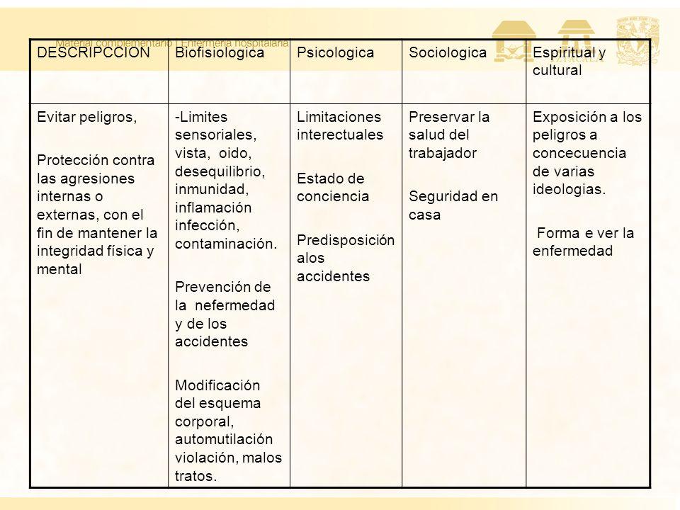 DESCRIPCCIONBiofisiologicaPsicologicaSociologicaEspiritual y cultural Evitar peligros, Protección contra las agresiones internas o externas, con el fi