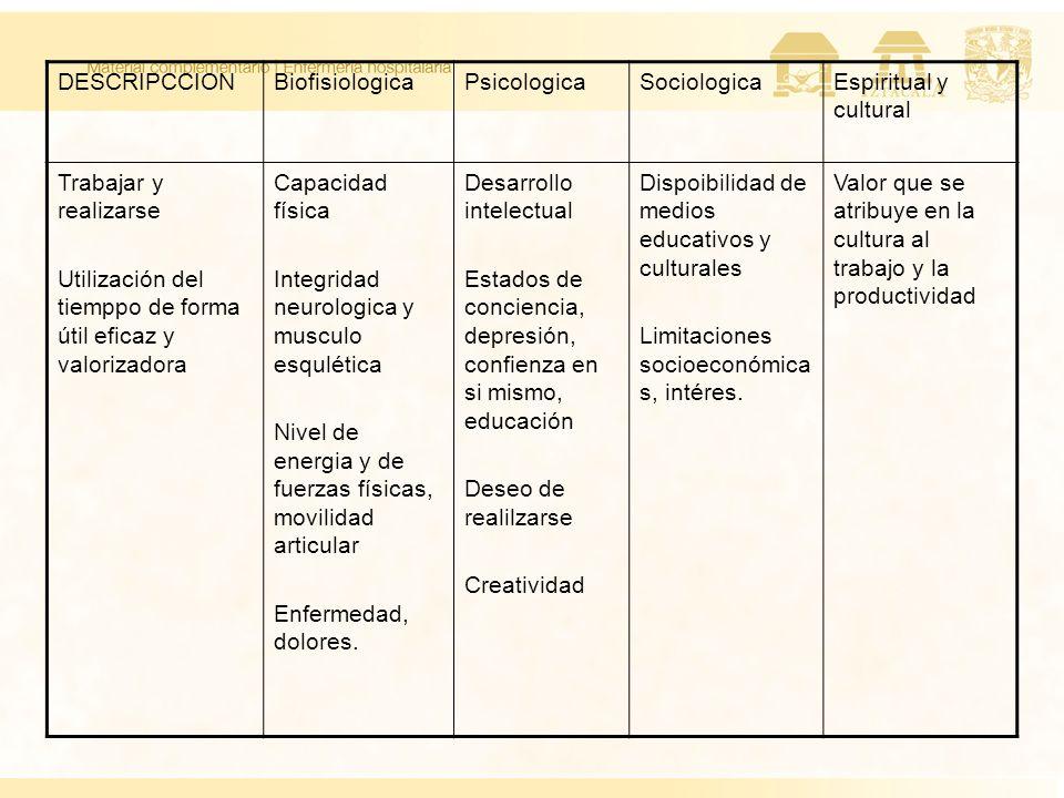 DESCRIPCCIONBiofisiologicaPsicologicaSociologicaEspiritual y cultural Trabajar y realizarse Utilización del tiemppo de forma útil eficaz y valorizador