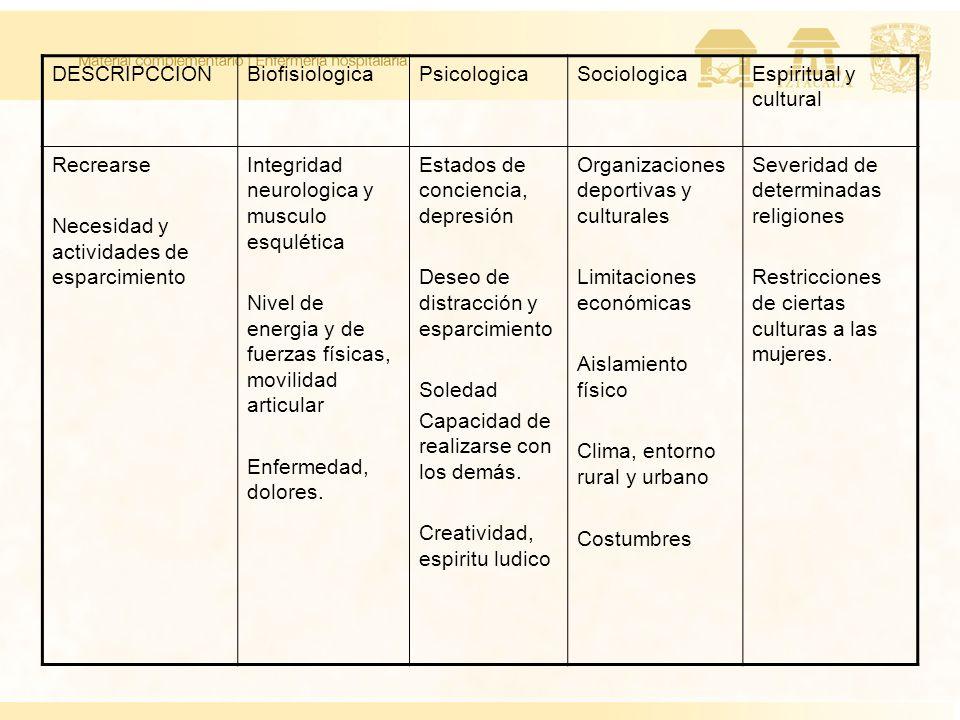 DESCRIPCCIONBiofisiologicaPsicologicaSociologicaEspiritual y cultural Recrearse Necesidad y actividades de esparcimiento Integridad neurologica y musc