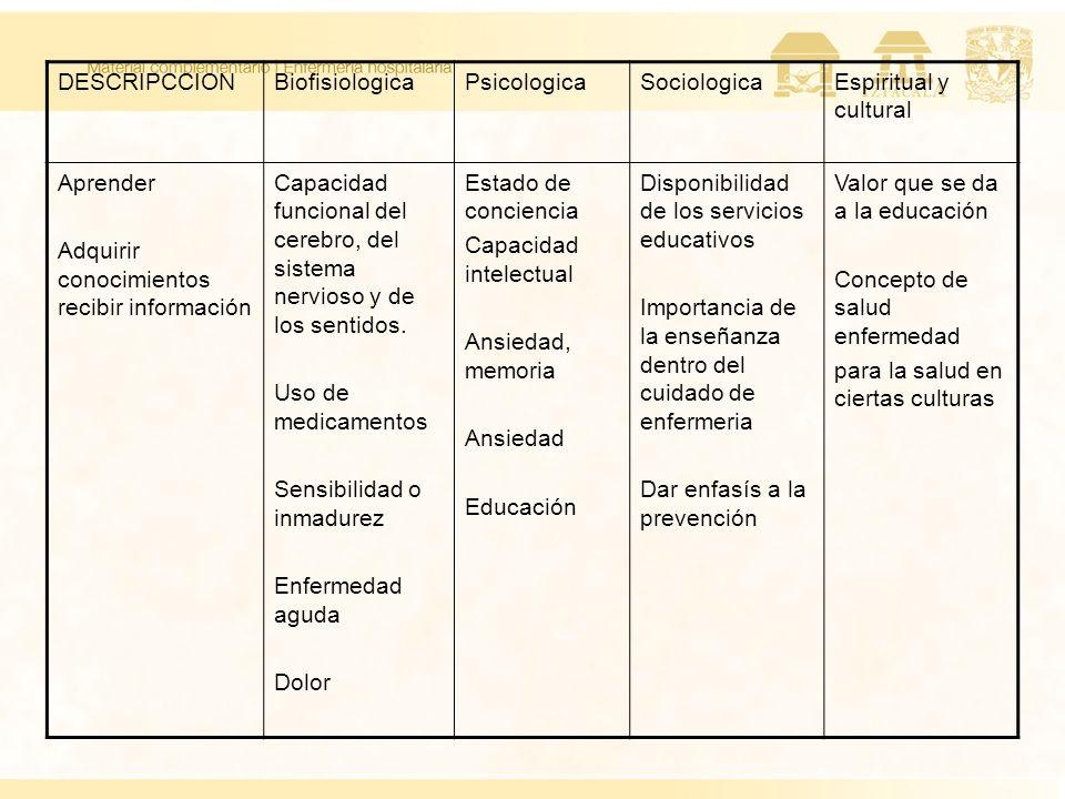 DESCRIPCCIONBiofisiologicaPsicologicaSociologicaEspiritual y cultural Aprender Adquirir conocimientos recibir información Capacidad funcional del cere
