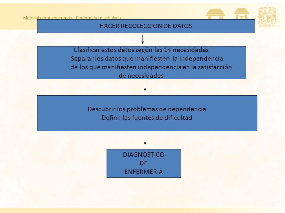 HACER RECOLECCION DE DATOS Clasificar estos datos según las 14 necesidades Separar los datos que manifiesten la independencia de los que manifiesten i