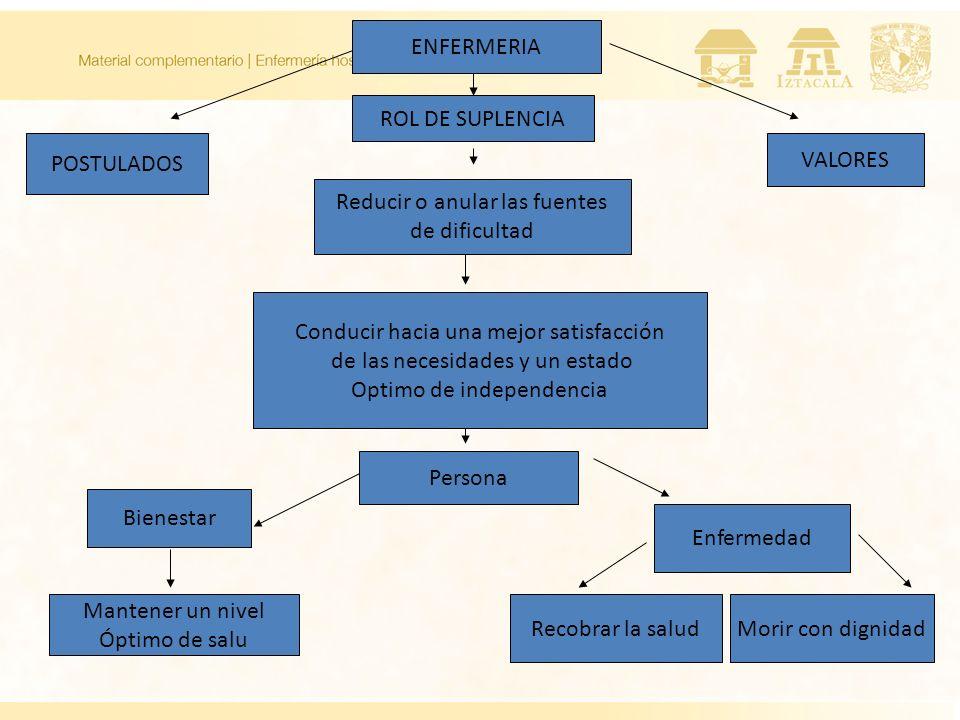 ENFERMERIA ROL DE SUPLENCIA Reducir o anular las fuentes de dificultad Conducir hacia una mejor satisfacción de las necesidades y un estado Optimo de
