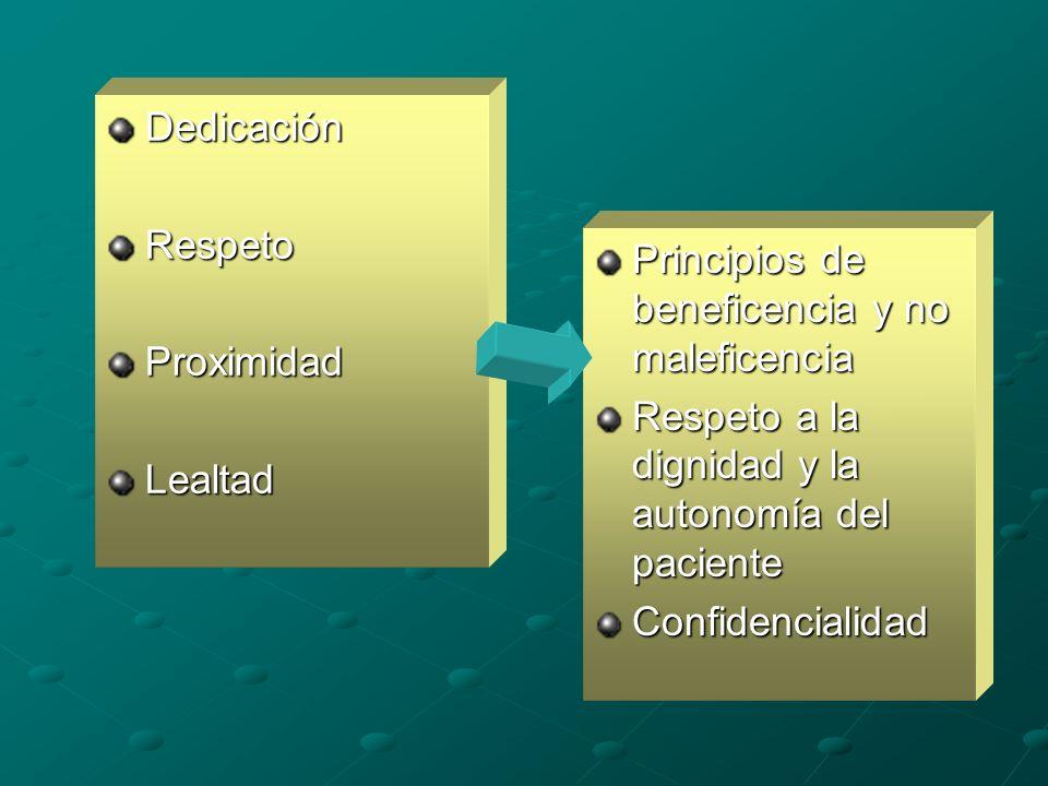 DedicaciónRespetoProximidadLealtad Principios de beneficencia y no maleficencia Respeto a la dignidad y la autonomía del paciente Confidencialidad