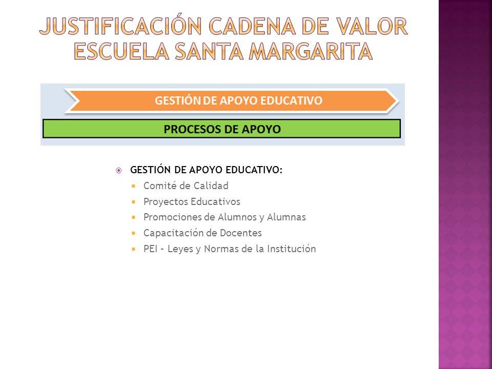 GESTIÓN DE APOYO EDUCATIVO: Comité de Calidad Proyectos Educativos Promociones de Alumnos y Alumnas Capacitación de Docentes PEI – Leyes y Normas de l