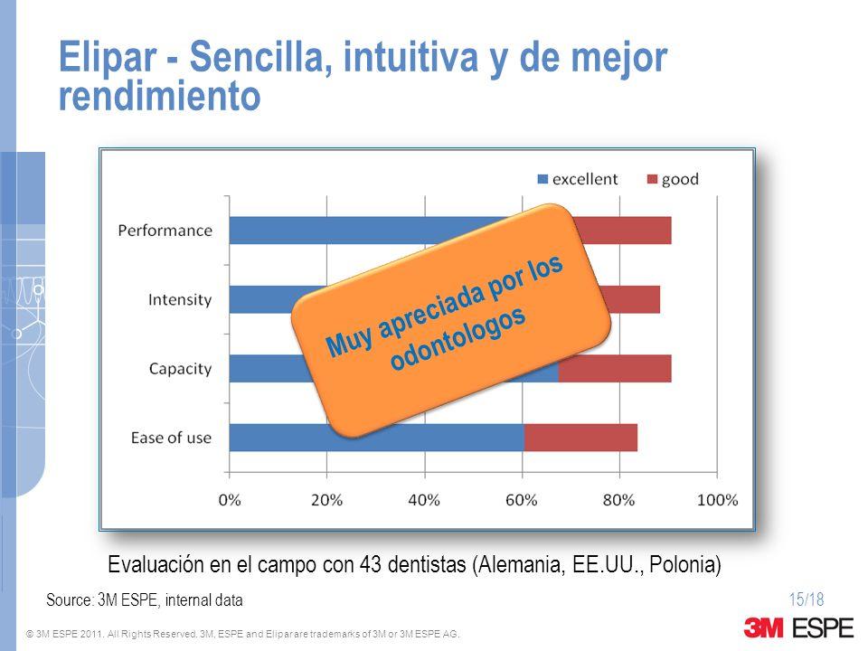 © 3M ESPE 2011. All Rights Reserved. 3M, ESPE and Elipar are trademarks of 3M or 3M ESPE AG. Elipar - Sencilla, intuitiva y de mejor rendimiento Evalu