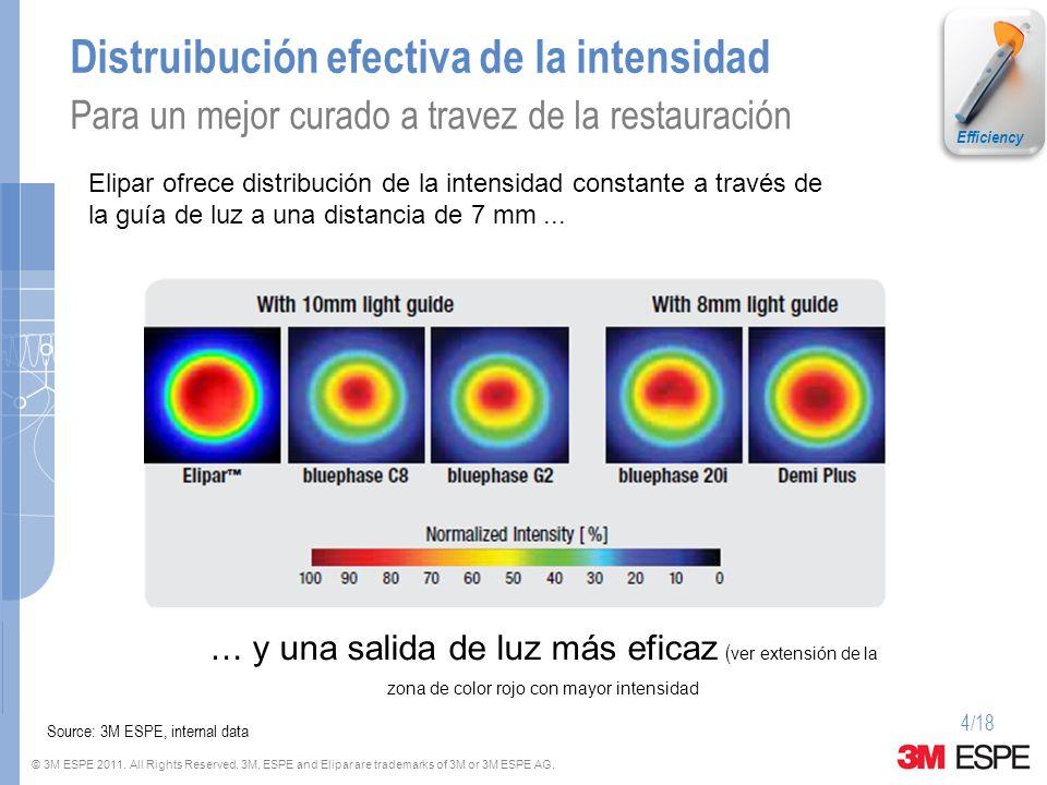 © 3M ESPE 2011. All Rights Reserved. 3M, ESPE and Elipar are trademarks of 3M or 3M ESPE AG. 4/18 Distruibución efectiva de la intensidad Para un mejo
