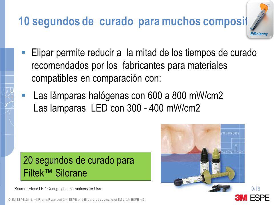 © 3M ESPE 2011. All Rights Reserved. 3M, ESPE and Elipar are trademarks of 3M or 3M ESPE AG. 10 segundos de curado para muchos composites Elipar permi