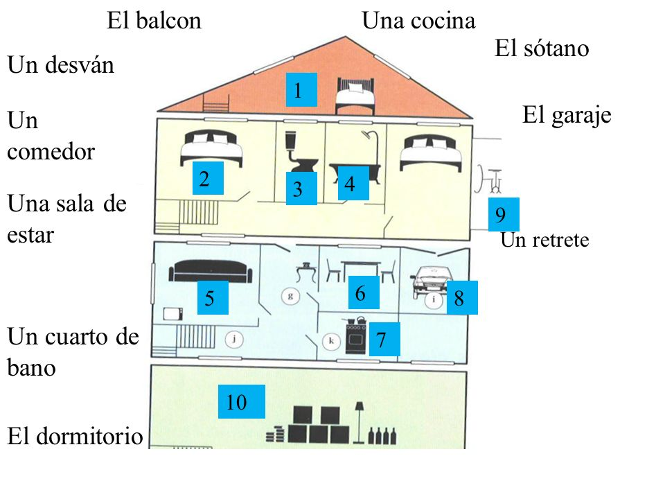 El garaje El balcon El dormitorio El sótano Una cocina Un retrete Un desván Un cuarto de bano Un comedor Una sala de estar 1 2 3 4 5 6 7 8 9 10