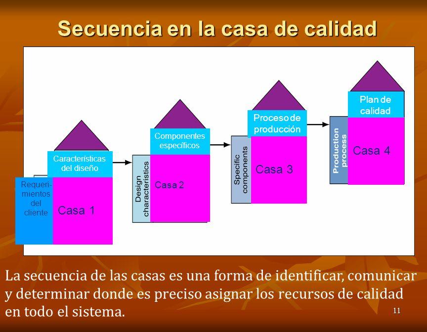 11 Secuencia en la casa de calidad Características del diseño Componentes específicos Proceso de producción Plan de calidad Requeri- mientos del cliente Casa 1 Casa 2 Casa 3 Casa 4 La secuencia de las casas es una forma de identificar, comunicar y determinar donde es preciso asignar los recursos de calidad en todo el sistema.