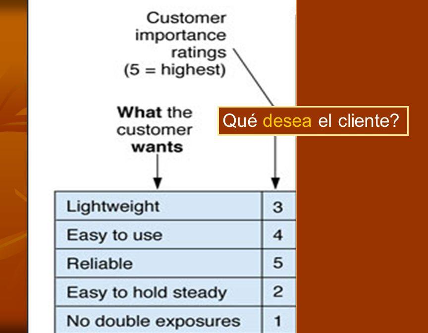 4 Qué desea el cliente?