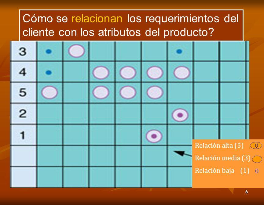 6 Cómo se relacionan los requerimientos del cliente con los atributos del producto? Relación alta (5) Relación media (3) Relación baja (1) 0 0