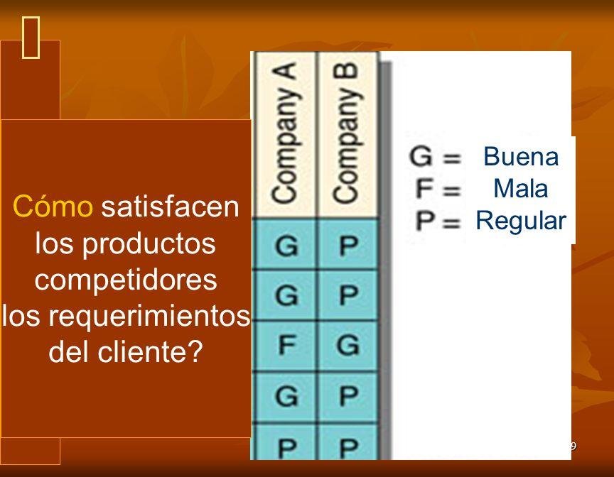 10 Relación ente las cosas que podemos hacer Puntuaciones de importancia para el cliente Despliegue de la función de calidad (QFD) Casa de Calidad Lo que el cliente desea Calificación ponderada Relación alta (5) Relación media (3) Relación baja (1) Importancia en puntuaciones De lo que hacemos que tanto cumple con lo que desea el cliente Lo que podemos hacer G=Bueno F=Regular P=Malo