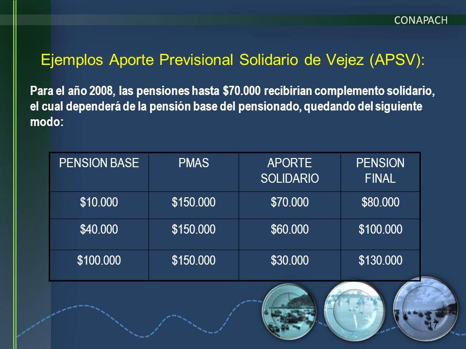 17 Ejemplos Aporte Previsional Solidario de Vejez (APSV): Para el año 2008, las pensiones hasta $70.000 recibirían complemento solidario, el cual depe
