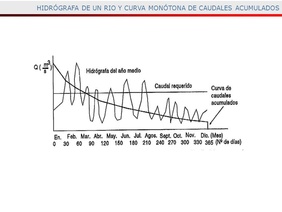 HIDRÓGRAFA DE UN RIO Y CURVA MONÓTONA DE CAUDALES ACUMULADOS