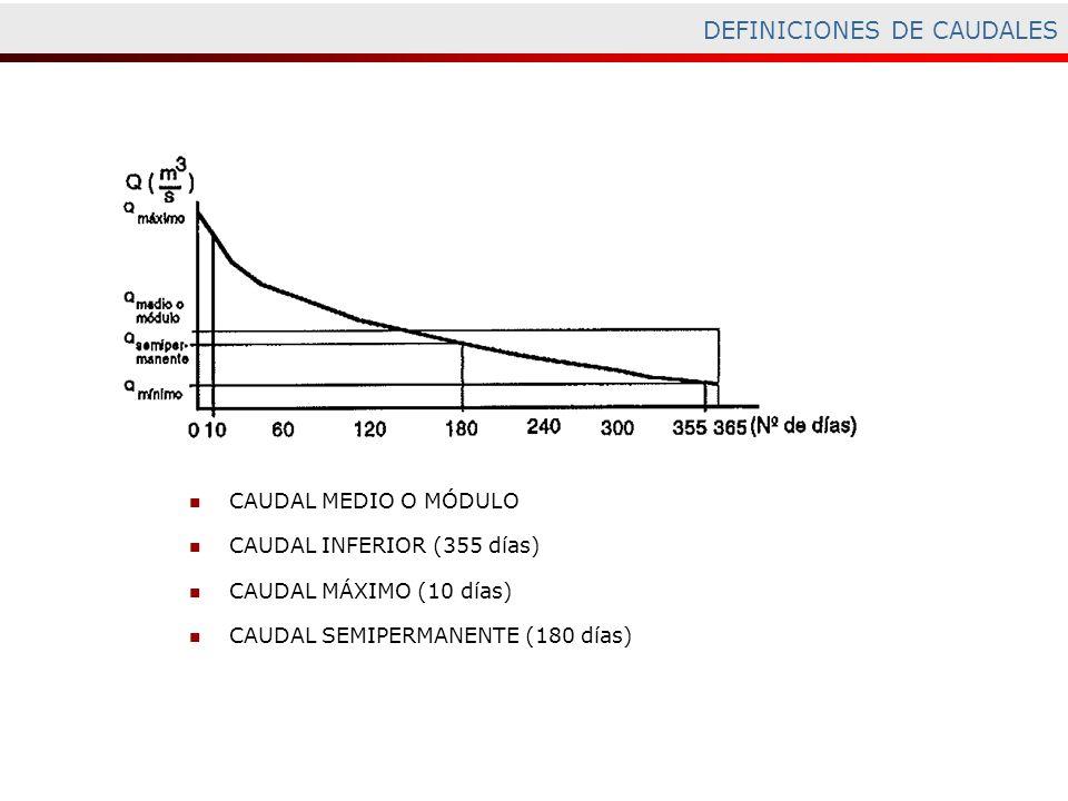 CAUDAL MEDIO O MÓDULO CAUDAL INFERIOR (355 días) CAUDAL MÁXIMO (10 días) CAUDAL SEMIPERMANENTE (180 días) DEFINICIONES DE CAUDALES