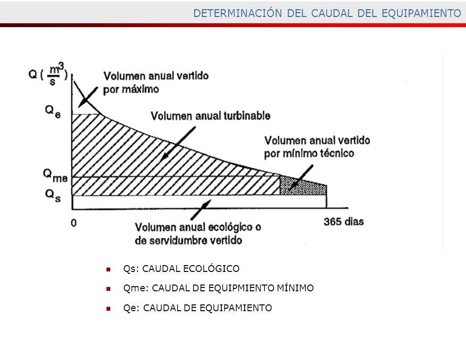 DETERMINACIÓN DEL CAUDAL DEL EQUIPAMIENTO Qs: CAUDAL ECOLÓGICO Qme: CAUDAL DE EQUIPMIENTO MÍNIMO Qe: CAUDAL DE EQUIPAMIENTO