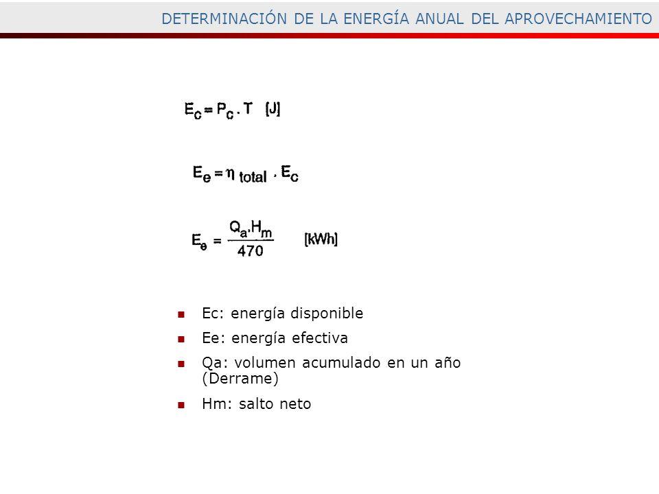 Ec: energía disponible Ee: energía efectiva Qa: volumen acumulado en un año (Derrame) Hm: salto neto DETERMINACIÓN DE LA ENERGÍA ANUAL DEL APROVECHAMI