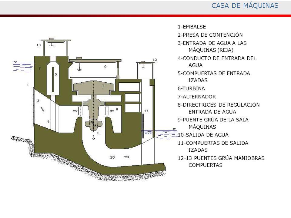 1-EMBALSE 2-PRESA DE CONTENCIÓN 3-ENTRADA DE AGUA A LAS MÁQUINAS (REJA) 4-CONDUCTO DE ENTRADA DEL AGUA 5-COMPUERTAS DE ENTRADA IZADAS 6-TURBINA7-ALTER