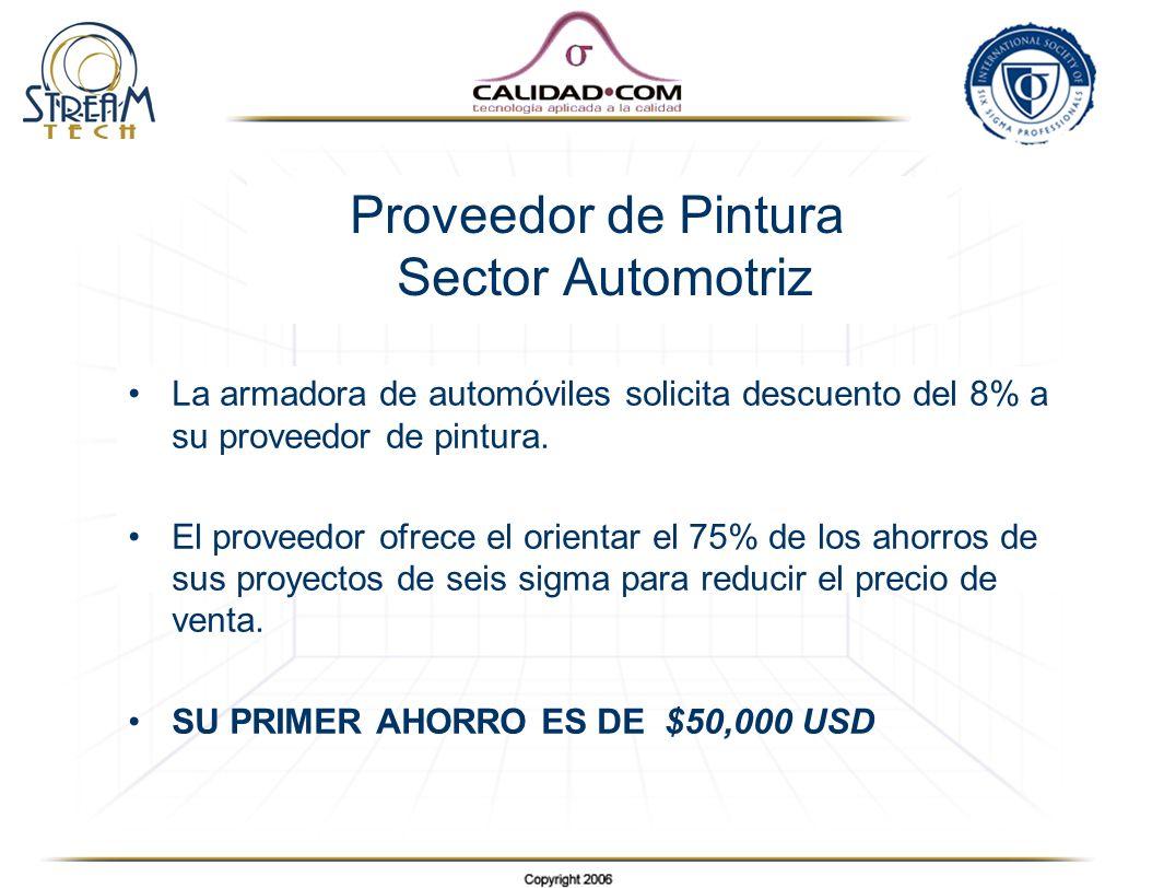 Proveedor de Pintura Sector Automotriz La armadora de automóviles solicita descuento del 8% a su proveedor de pintura. El proveedor ofrece el orientar