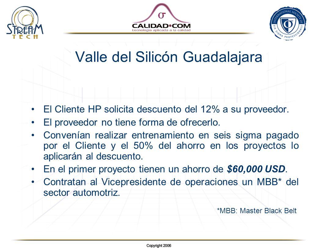 Valle del Silicón Guadalajara El Cliente HP solicita descuento del 12% a su proveedor. El proveedor no tiene forma de ofrecerlo. Convenían realizar en