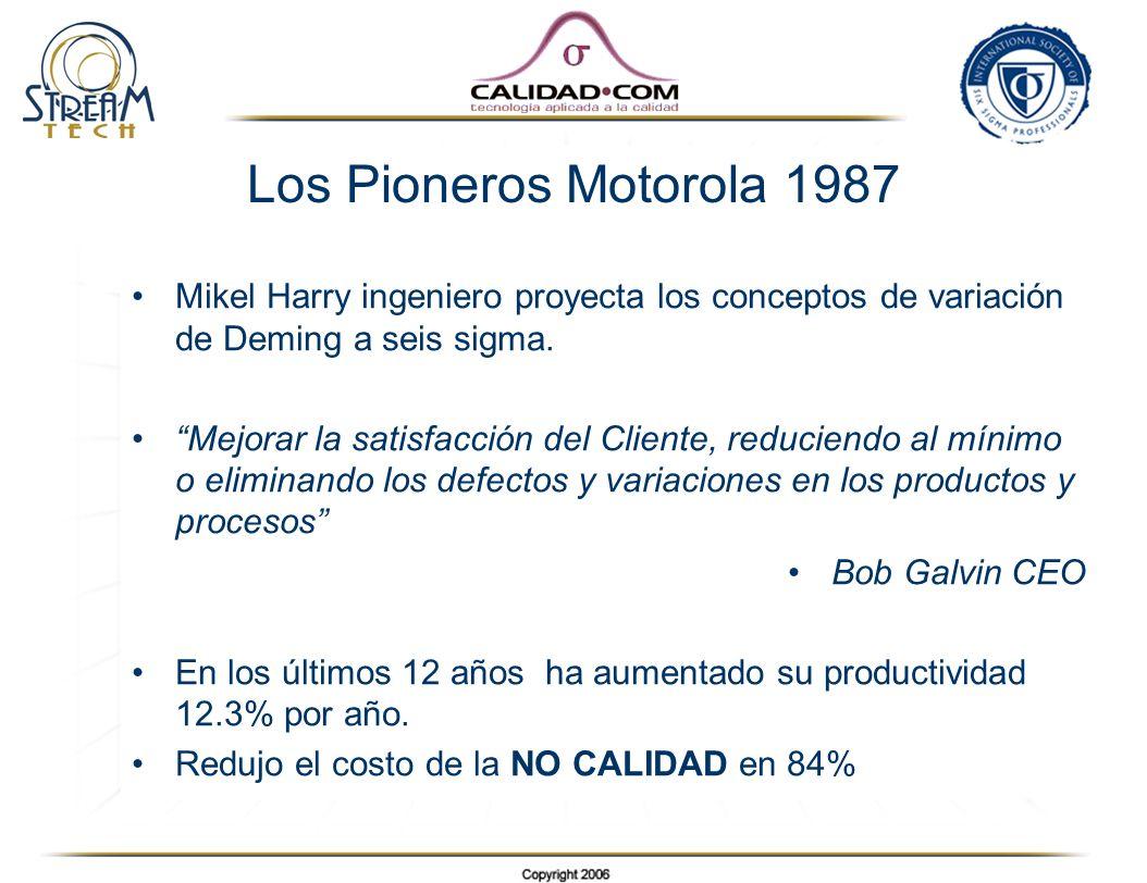 Los Pioneros Motorola 1987 Mikel Harry ingeniero proyecta los conceptos de variación de Deming a seis sigma. Mejorar la satisfacción del Cliente, redu