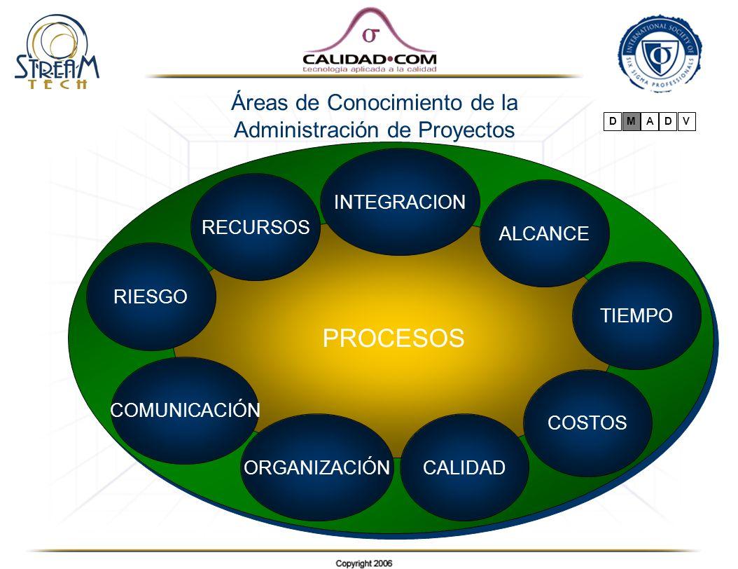 Áreas de Conocimiento de la Administración de Proyectos PROCESOS INTEGRACION ALCANCE TIEMPO COSTOS ORGANIZACIÓNCALIDAD COMUNICACIÓN RIESGO RECURSOS DM