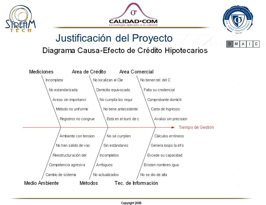 Justificación del Proyecto DMAIC