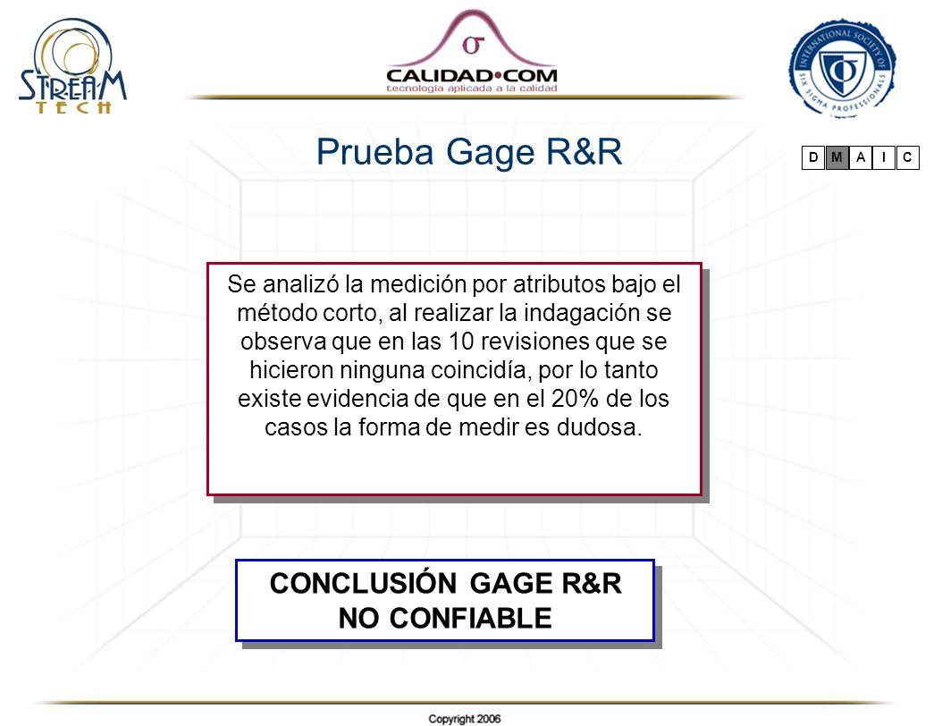 CONCLUSIÓN GAGE R&R NO CONFIABLE CONCLUSIÓN GAGE R&R NO CONFIABLE Se analizó la medición por atributos bajo el método corto, al realizar la indagación