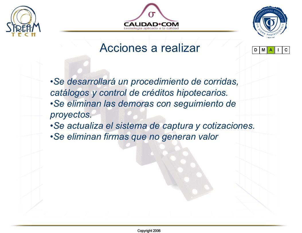 Se desarrollará un procedimiento de corridas, catálogos y control de créditos hipotecarios. Se eliminan las demoras con seguimiento de proyectos. Se a