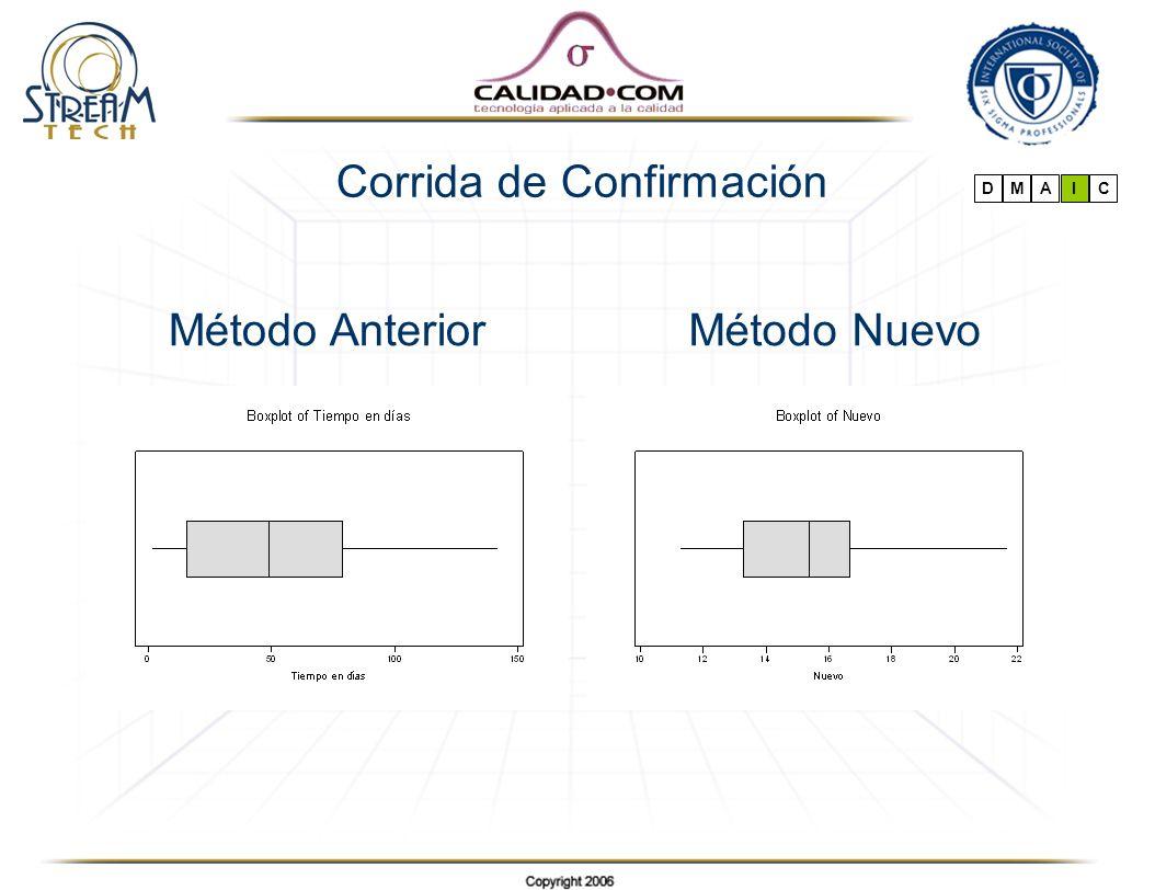 Corrida de Confirmación DMAIC Método NuevoMétodo Anterior