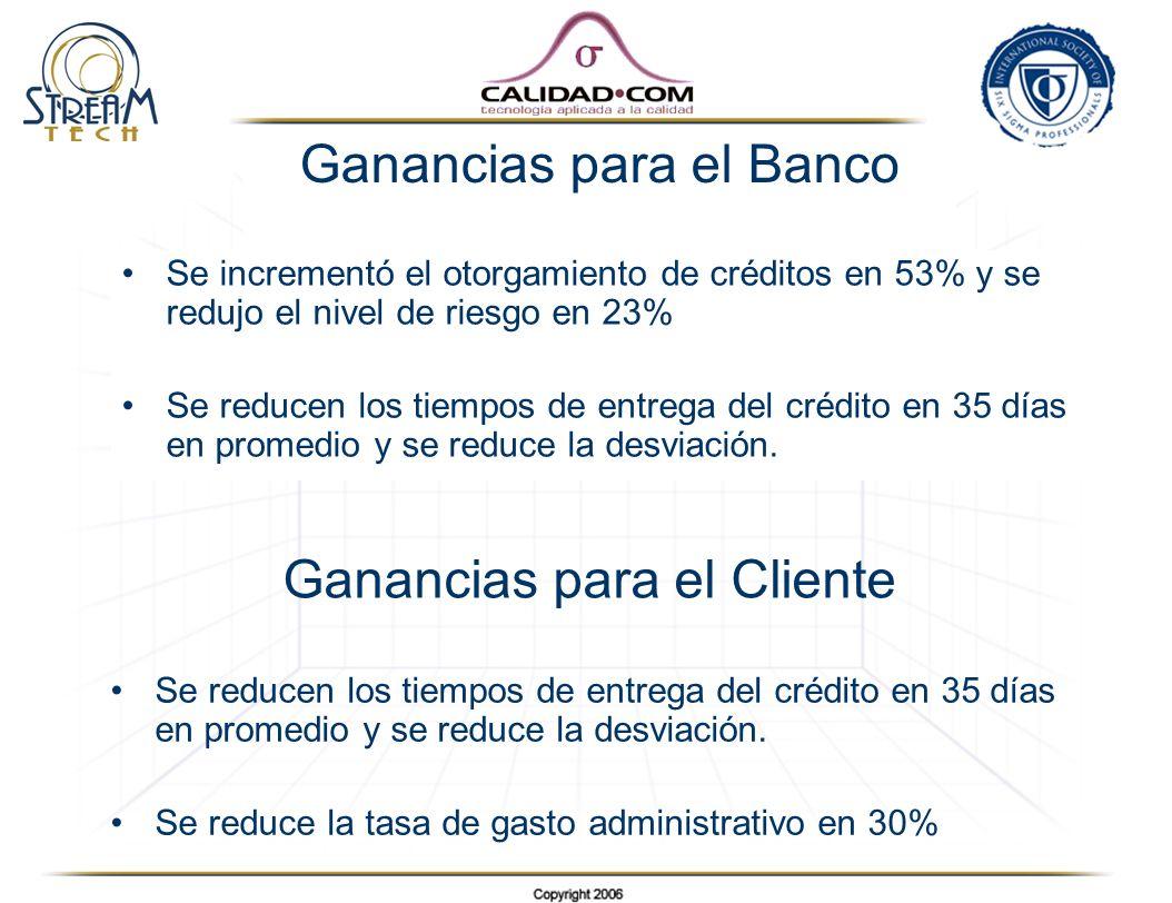 Ganancias para el Banco Se incrementó el otorgamiento de créditos en 53% y se redujo el nivel de riesgo en 23% Se reducen los tiempos de entrega del c