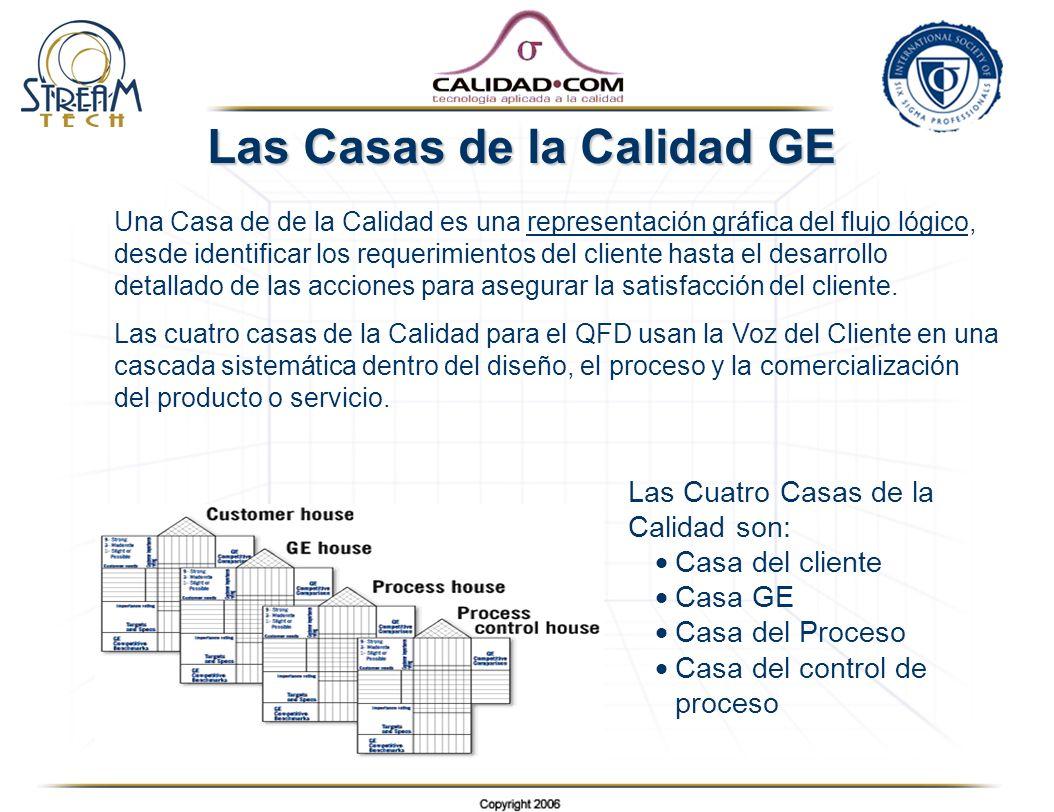 Las Casas de la Calidad GE Una Casa de de la Calidad es una representación gráfica del flujo lógico, desde identificar los requerimientos del cliente