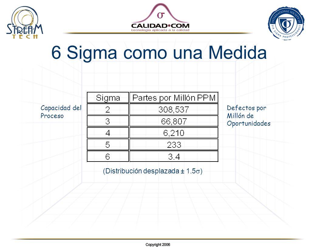 6 Sigma como una Medida (Distribución desplazada ± 1.5 ) Capacidad del Proceso Defectos por Millón de Oportunidades