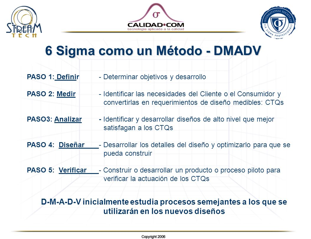 6 Sigma como un Método - DMADV PASO 1: Definir- Determinar objetivos y desarrollo PASO 2: Medir - Identificar las necesidades del Cliente o el Consumi