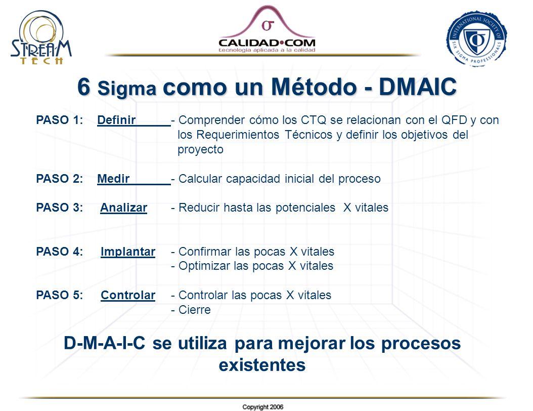 6 Sigma como un Método - DMAIC PASO 1: Definir- Comprender cómo los CTQ se relacionan con el QFD y con los Requerimientos Técnicos y definir los objet